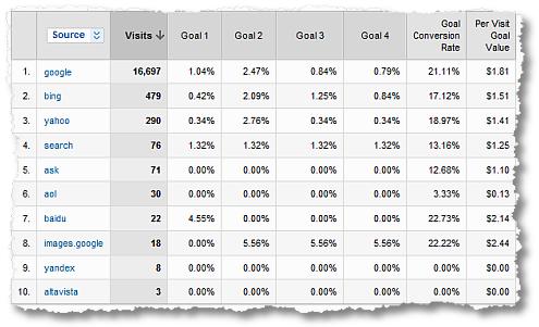 google analytics per visit goal value