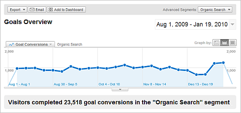 organic search goal conversion rates