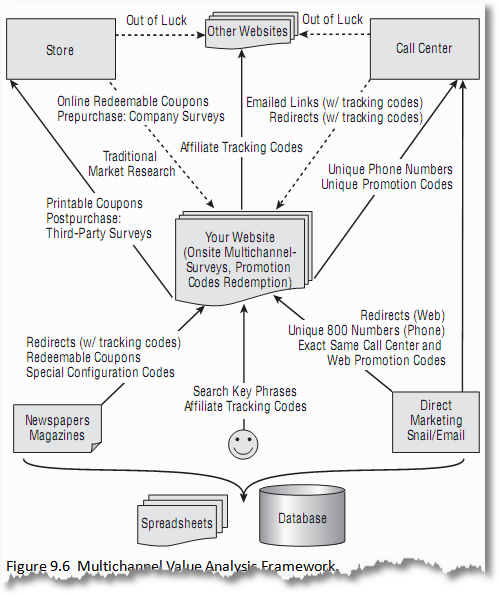 multichannel marketing value analysis framework1