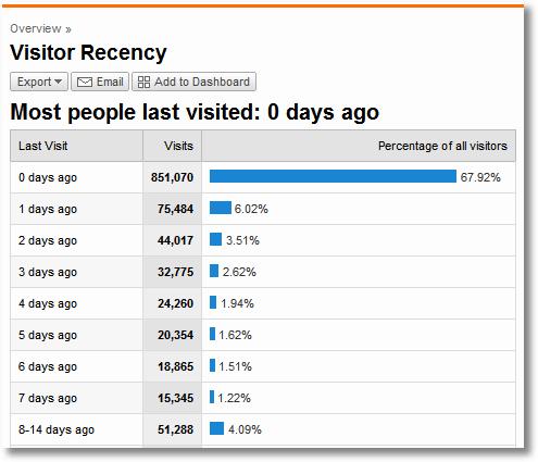 recency of visit google analytics 1