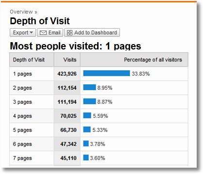 depth of visit google analytics
