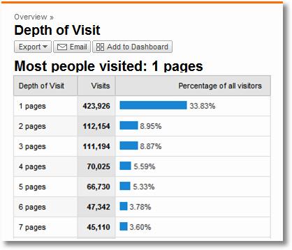 depth of visit google analytics