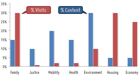 content vs visit distribution 1