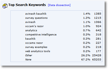 top search keywords month two