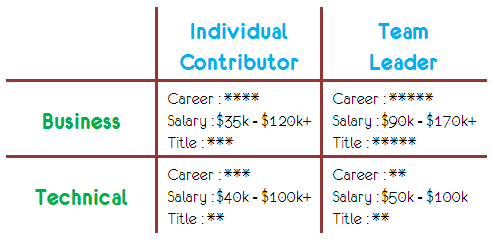 web analytics jobs matrix