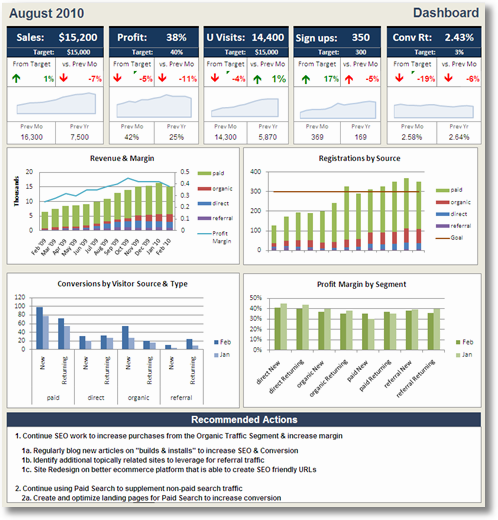 web analytics outcomes recommendations dashboard
