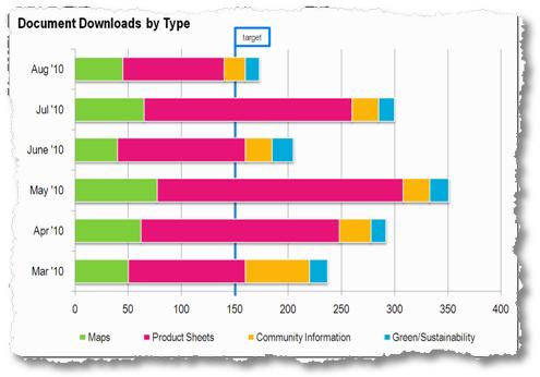 document types content consumption
