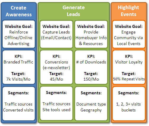 web analytics maturityimportant segments