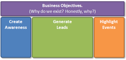 web analytics maturitybusiness objectives