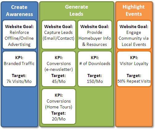 web analytics maturitykey performance indicators