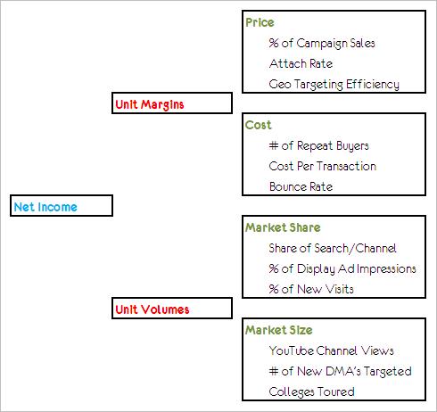 web metrics line of sight framework