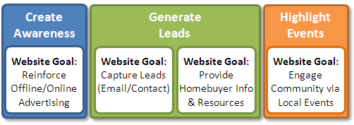 web analytics maturitywebsite goals