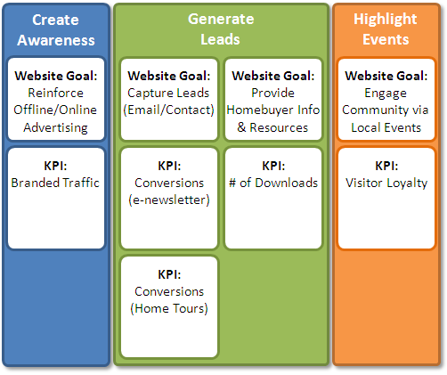 web analytics maturityKPIs.png