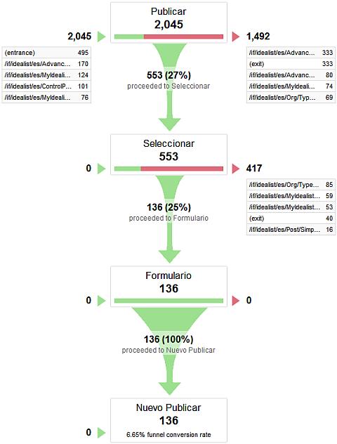 analytics funnel visualization
