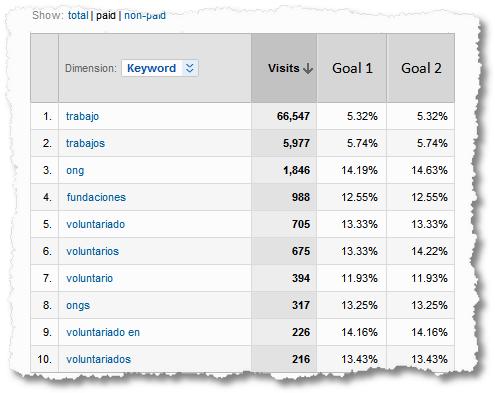 paid search traffic keywords