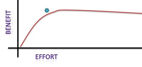 diminishing marginal returns1
