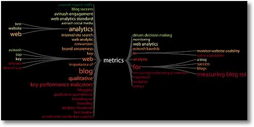 keyword tree metrics avinash sm1