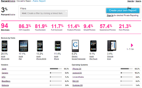 percent mobile dashboard sm
