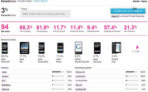 percent mobile dashboard sm