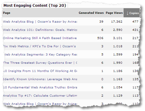 tynt most engaging content sm