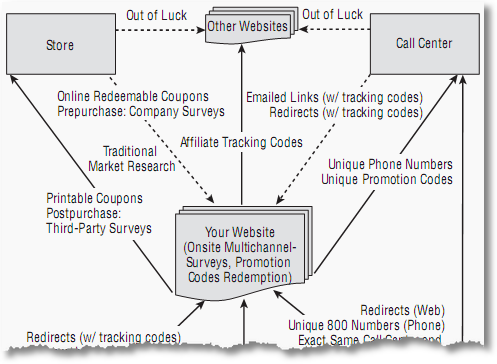 multi channel analytics