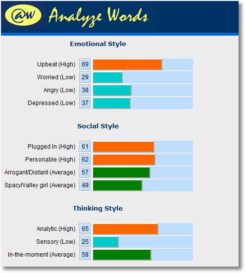 analyze words avinashkaushik analysis