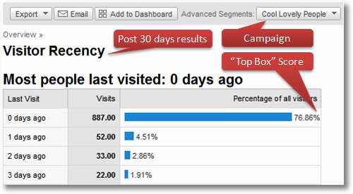 google analytics top box recency scores1