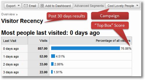google analytics top box recency scores1