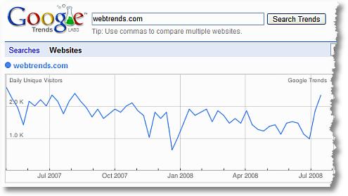 google trends for websites webtrends