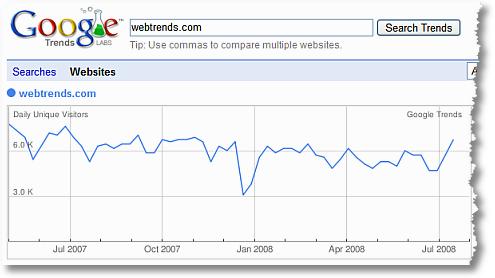 google trends for websites webtrends international