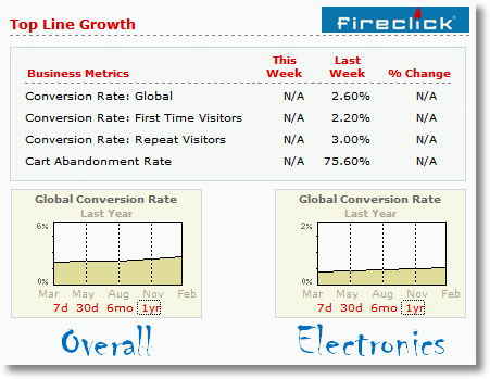 conversion rate benchmarks fireclick index