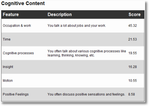 tweetpsych cognitive content b