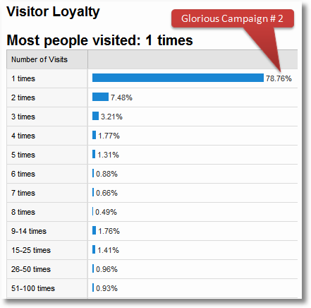google analytics visitory loyalty report