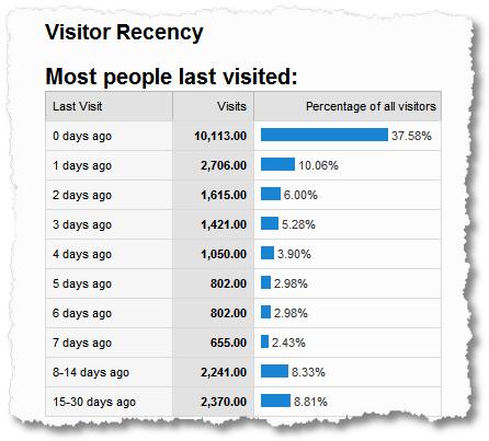 visitor recency 1