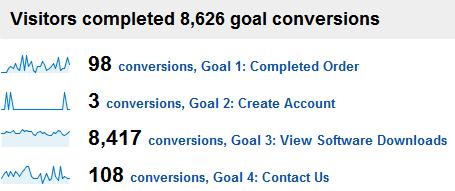 micro conversions big site
