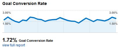 conversion rate fotonatura