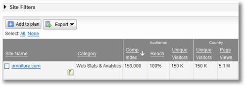 google ad planner omniture 2