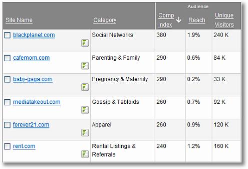 google ad planner media plan target websites