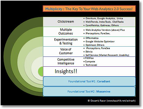 Multiplicity: Web Analytics 2.0 Success Strategy