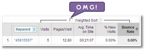 weighted sort option google analytics