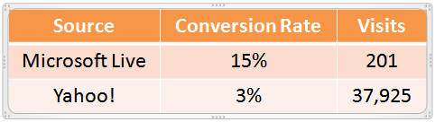 conversion rate comparison