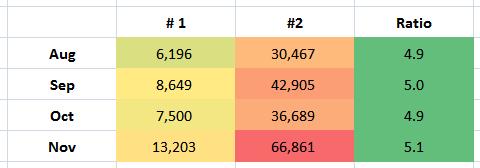 key performance indicator ratios