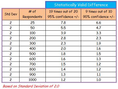 surveys statistically significance computations