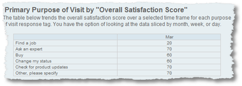 customer satisfaction segmented by primary purpose iperceptions