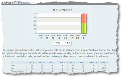 task completion rate iperceptions