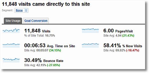 direct traffic comparison to site average google analytics