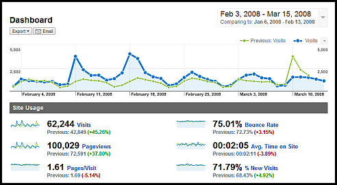 web analytics dashboard with context google analytics
