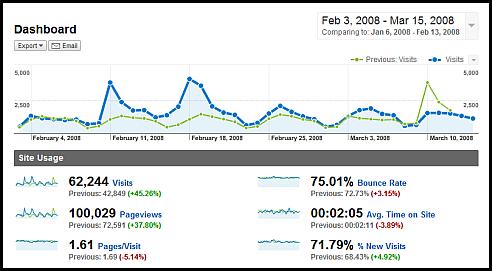 web analytics dashboard with context google analytics