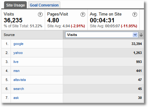 search engine visits google analytics