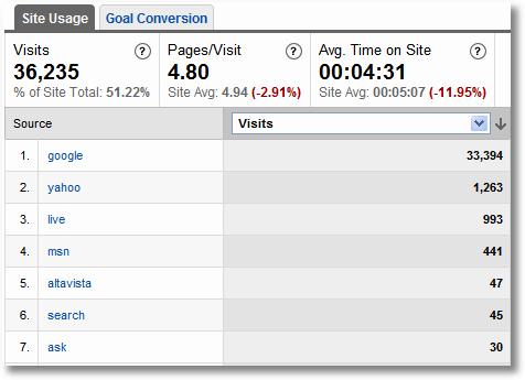 search engine visits google analytics